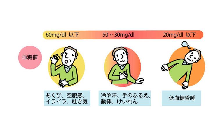 低血糖の症状