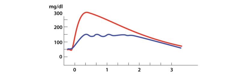どら焼きを食べた時の血糖値の変動(赤いグラフは一度に食べた時、青いグラフは分けて食べた時)