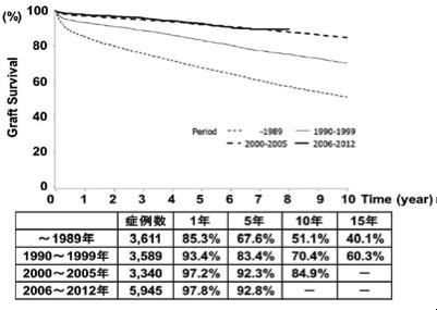 腎移植の生着率ー日本移植学会 臓器移植ファクトブック2014より引用
