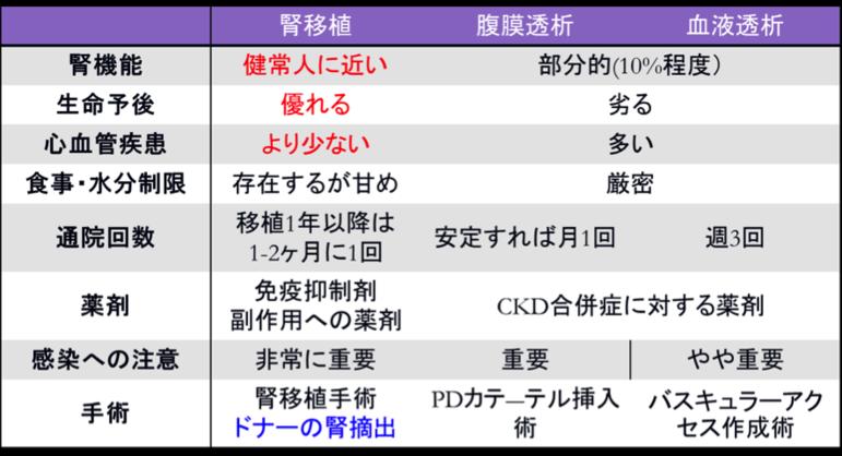 表1 腎移植を含めた腎代替療法の比較〜医学的側面〜