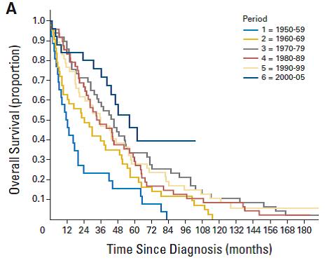 65歳以下の生存曲線 / Tresson I. et al. Journal of Clinical Oncology 2010