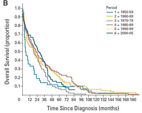 66歳以上の生存曲線 / Tresson I. et al. Journal of Clinical Oncology 2010