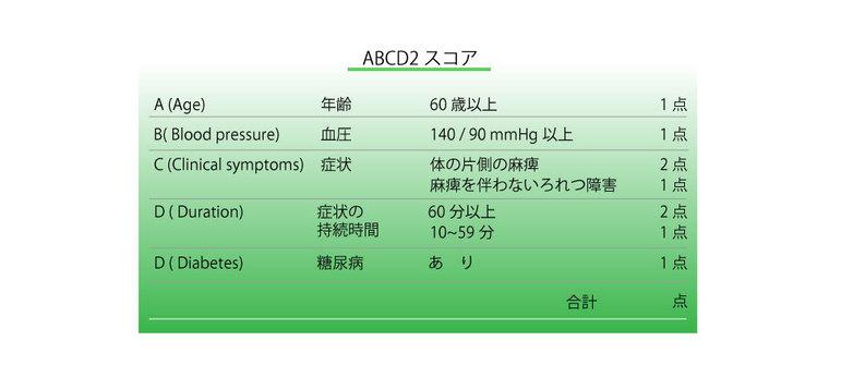 ABCD2スコア