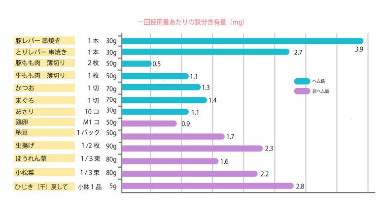 食品別の鉄分含有量(五訂 成分表)