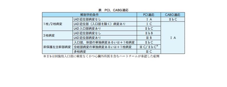 PCI、CABG適応