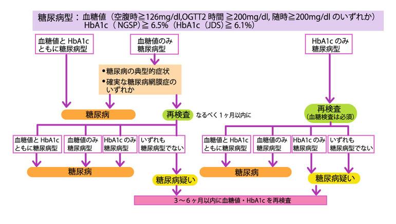 2型糖尿病診断フローチャート